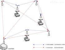 线自组网电力巡检机器人无线传输