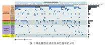 全基因組重測序技術(WGS)