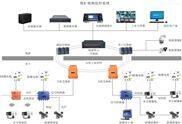 井下监控系统-矿用视频监控-煤矿监控