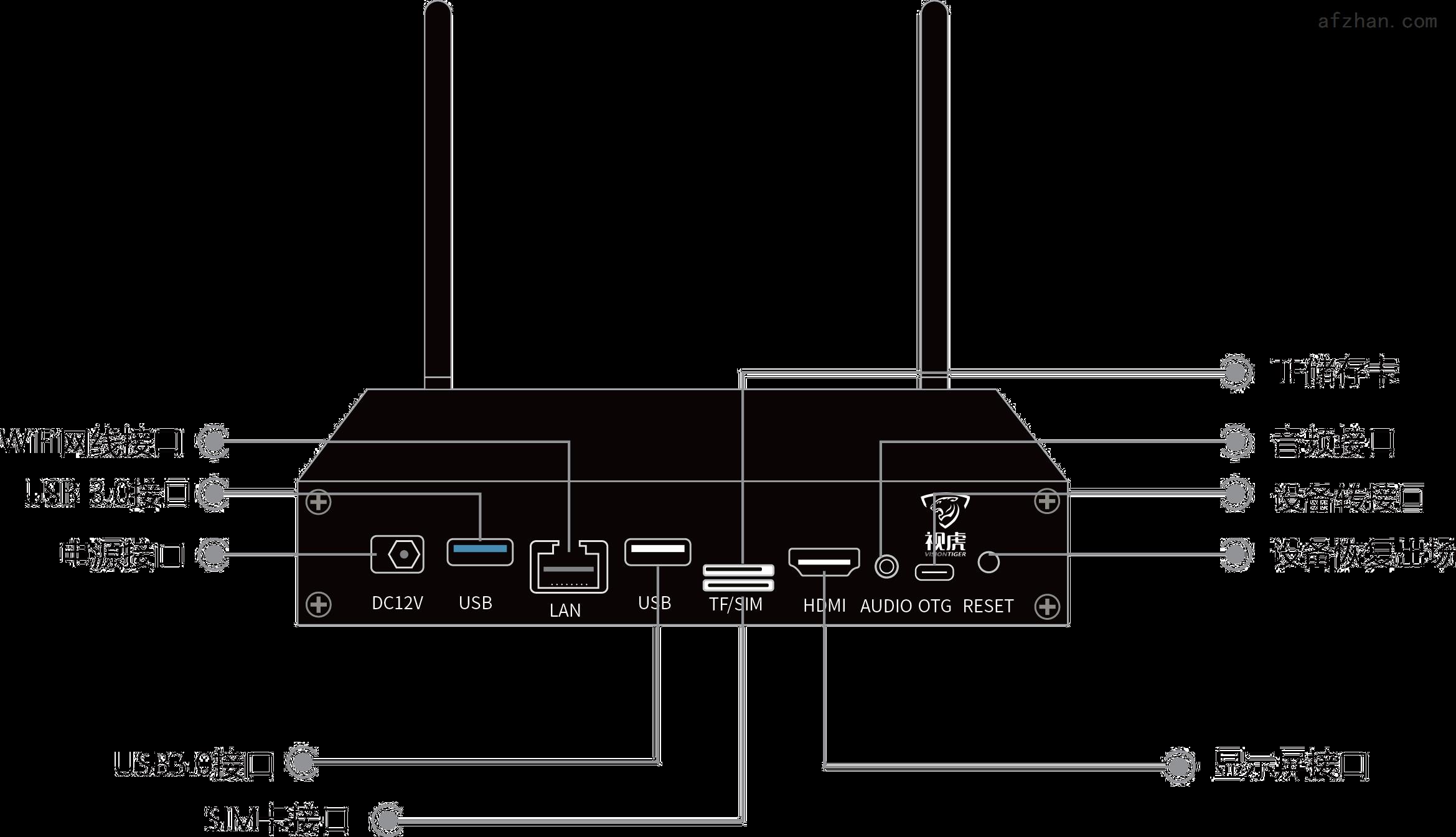 人脸识别小盒子-4G/WiFi