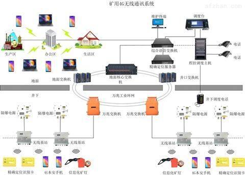 煤矿4G无线通讯系统_井下通信系统