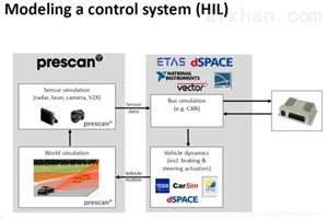 PrescanPrescan自动驾驶仿真软件