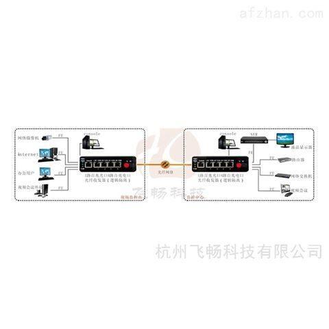 飞畅科技 工业级4路千兆以太网 光纤收发器
