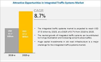 全球综合交通?#20302;?#24066;场将达375亿美元 监控摄像机市场增速快