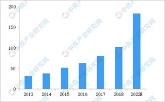 中國智慧停車市場分析:潛力不可估量