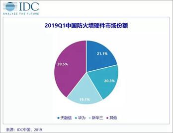 2019年第一季度中国IT安全?#24067;?#24066;场规模稳步增长