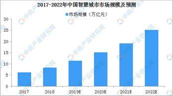 2019年我國智慧城市市場規模預測