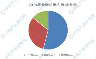 中国电子学会预测:2020年全球特种机器人销售规模达45亿美元
