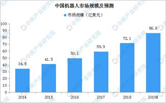 2019年中国特种机器人市场竞争格局及规模预测