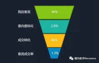 瑞为技术:新消费浪潮下暗含商业新趋势