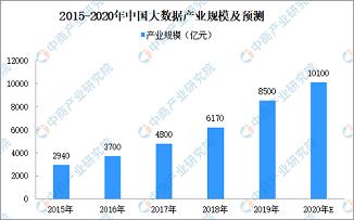 2020年中國大數據產業規模預測及發展前景分析