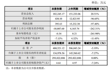 漢威科技2019年度業績快報