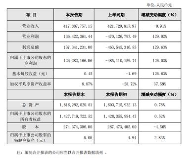 遠方信息2019年度業績快報