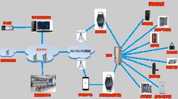 密码赋能物联安全 第三代安全智能锁具系统发布