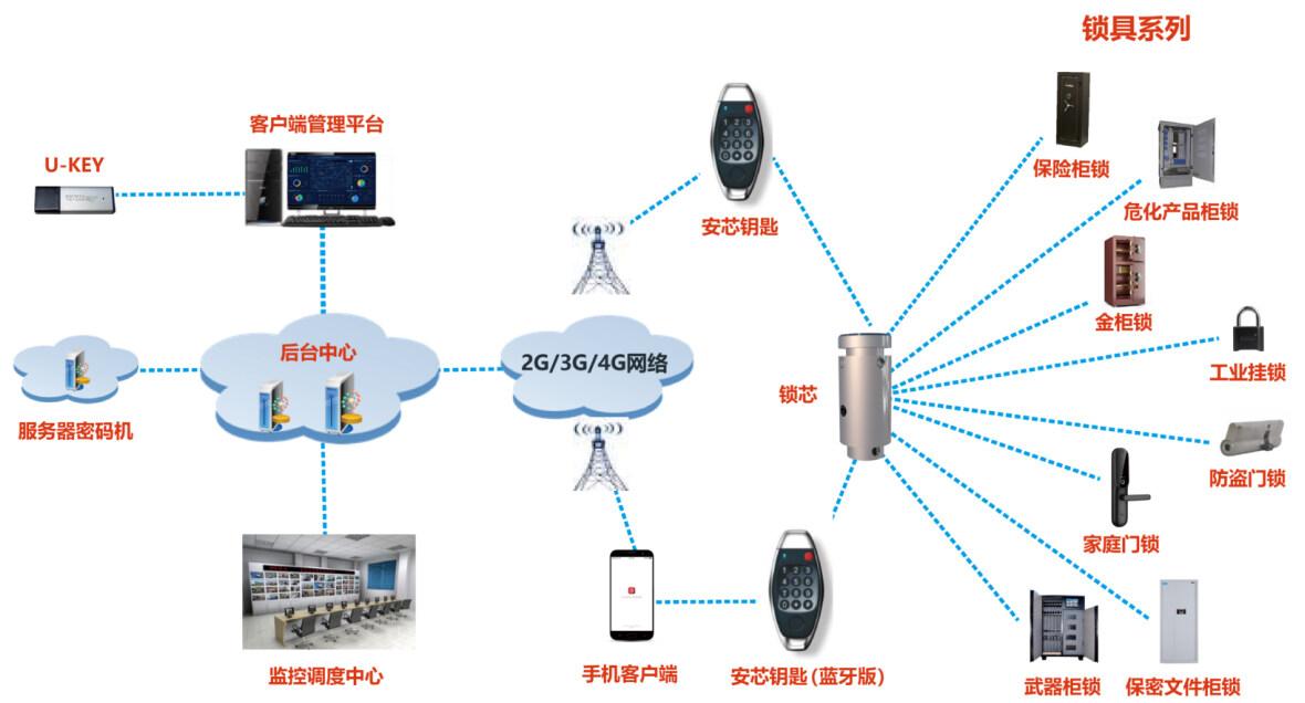 密碼賦能物聯安全,第三代安全智能鎖具系統橫空出世
