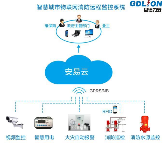 智慧城市物联网消防远程监控系统