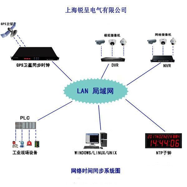 銳呈北斗GPS雙機互備時間同步系統在大慶市支隊成功投運