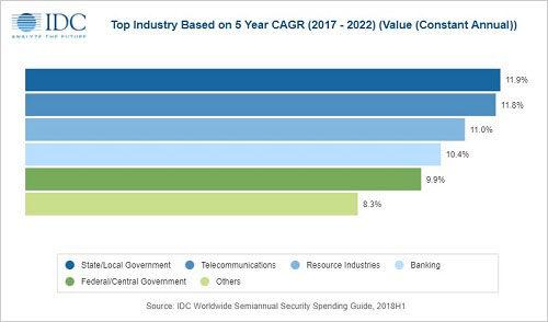 2019全球安防排行榜_2019年全球安全解决方案市场支出将破千亿美元