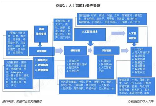 亚博:预见2019:《中国人工智能产业全景图谱》