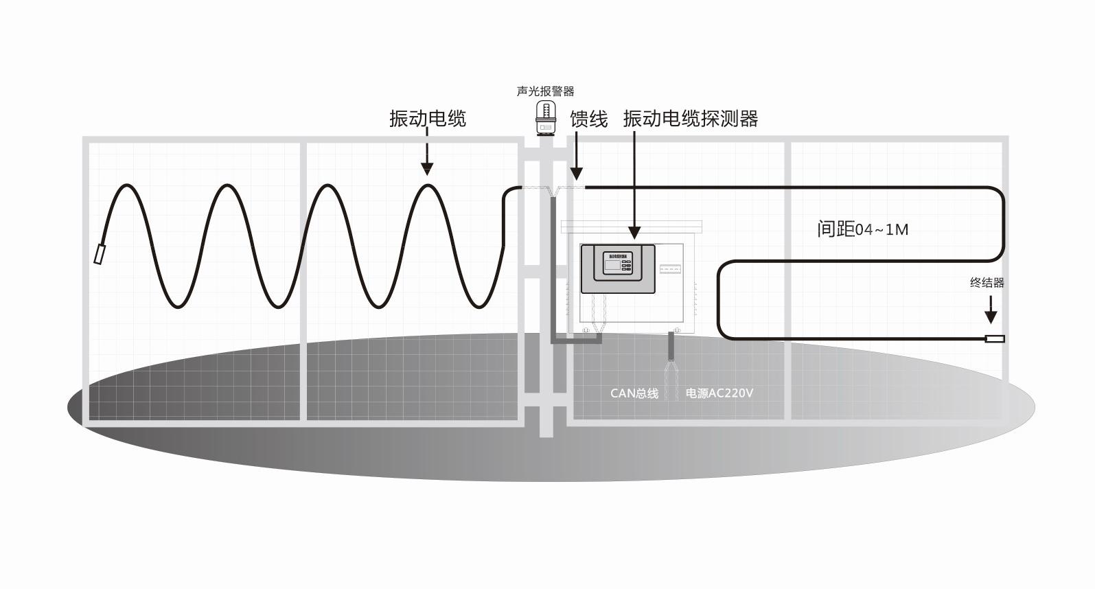 上海客欧安防-振动电缆探测器系统图-周界报警探测器产品