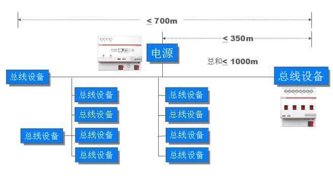 智能照明控制系统架构