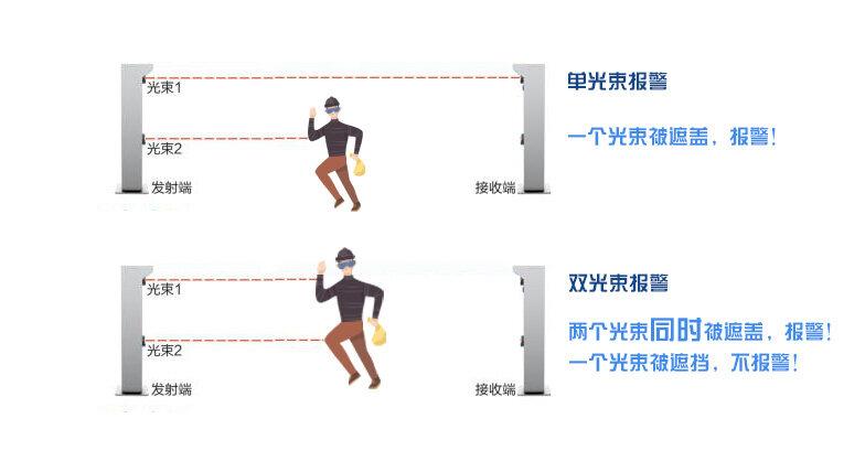 客欧安防-激光对射探测器单/双光束报警