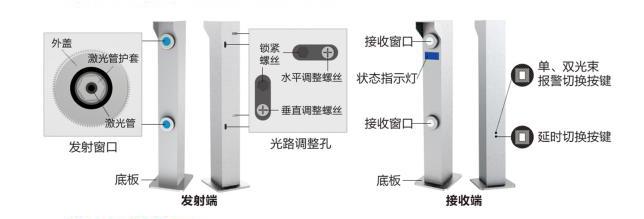 客欧安防-激光对射探测器组件介绍-周界报警探测器产品