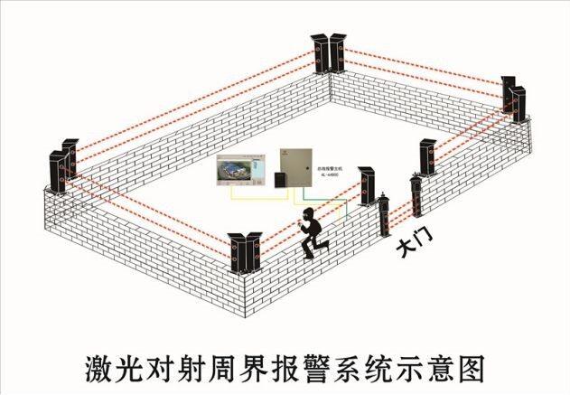 客欧安防-精光对射探测器工作示意图-周界探测器产品