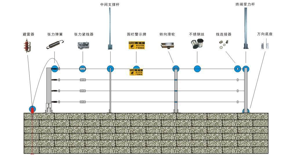 客欧安防-张力式电子围栏