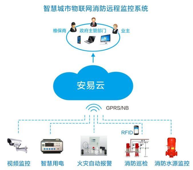 智慧消防物联网千亿市场  智慧消防物联网平台建设该如何抓住机遇?