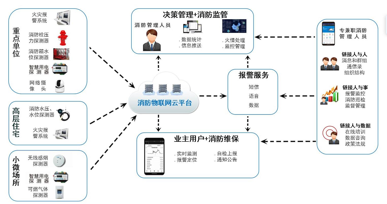 智慧消防物联网监管系统应用示意图